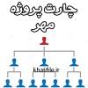 چارت سازمانی ستاد پروژه مهر